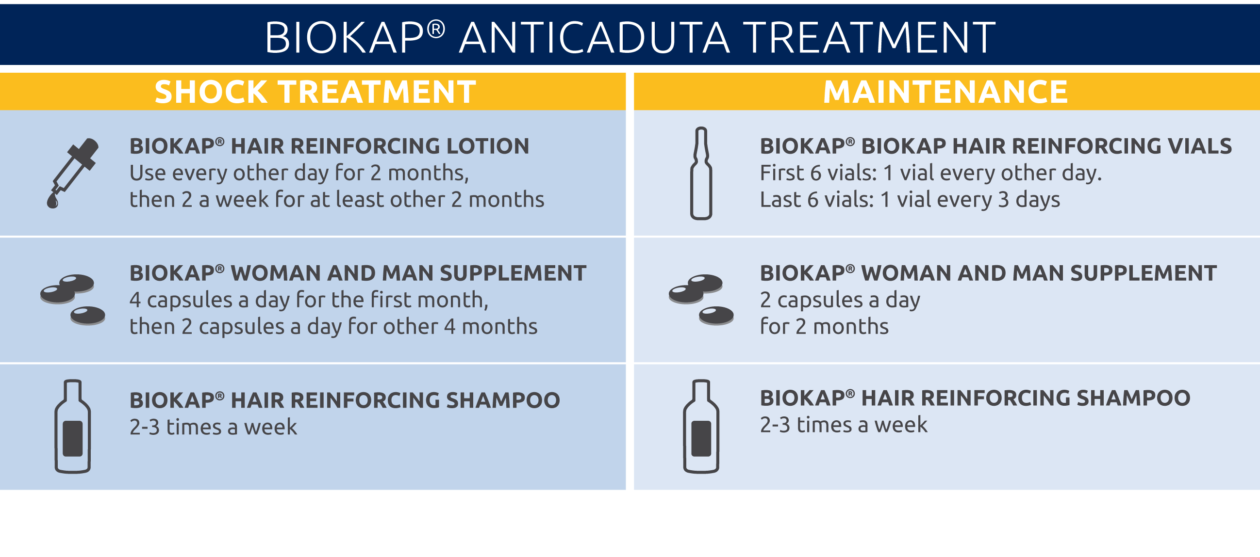 tabella trattamento anticaduta