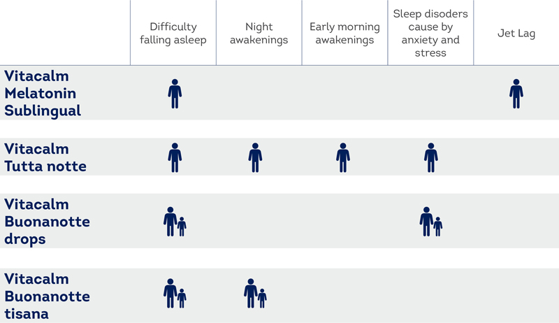 VitaCalm consigli uso inglese